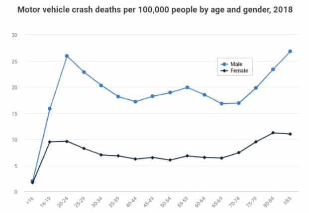 auto crash fatalities by age and gender